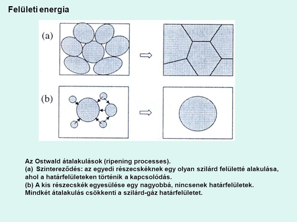 Felületi energia Az Ostwald átalakulások (ripening processes).