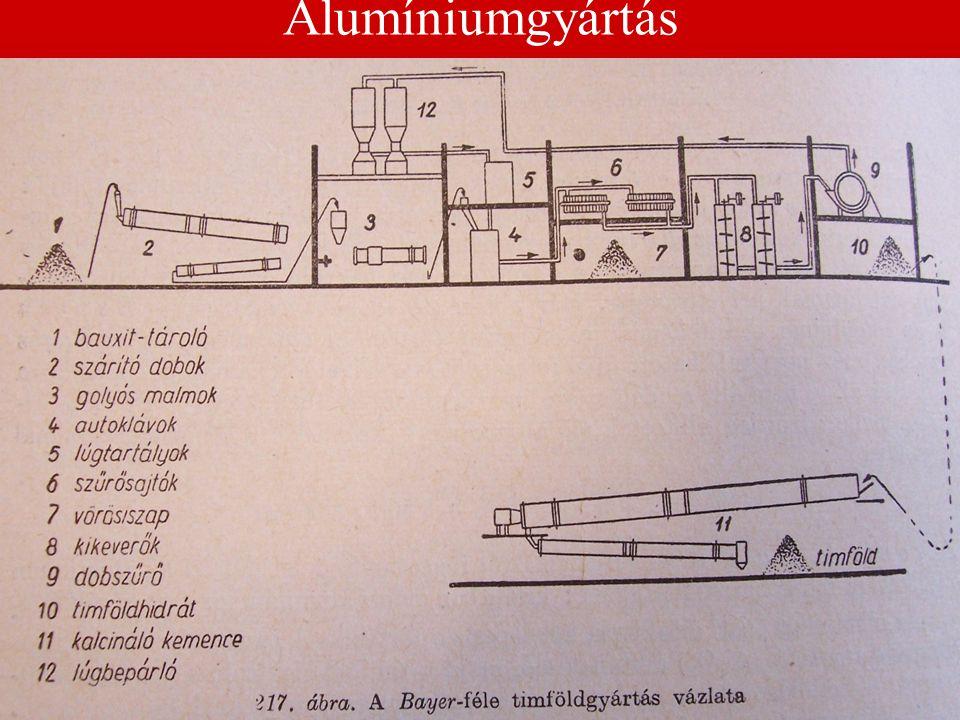 Alumíniumgyártás