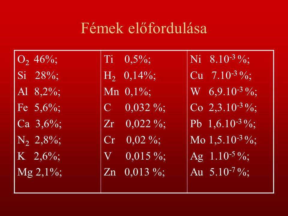 Fémek előfordulása O2 46%; Si 28%; Al 8,2%; Fe 5,6%; Ca 3,6%; N2 2,8%;