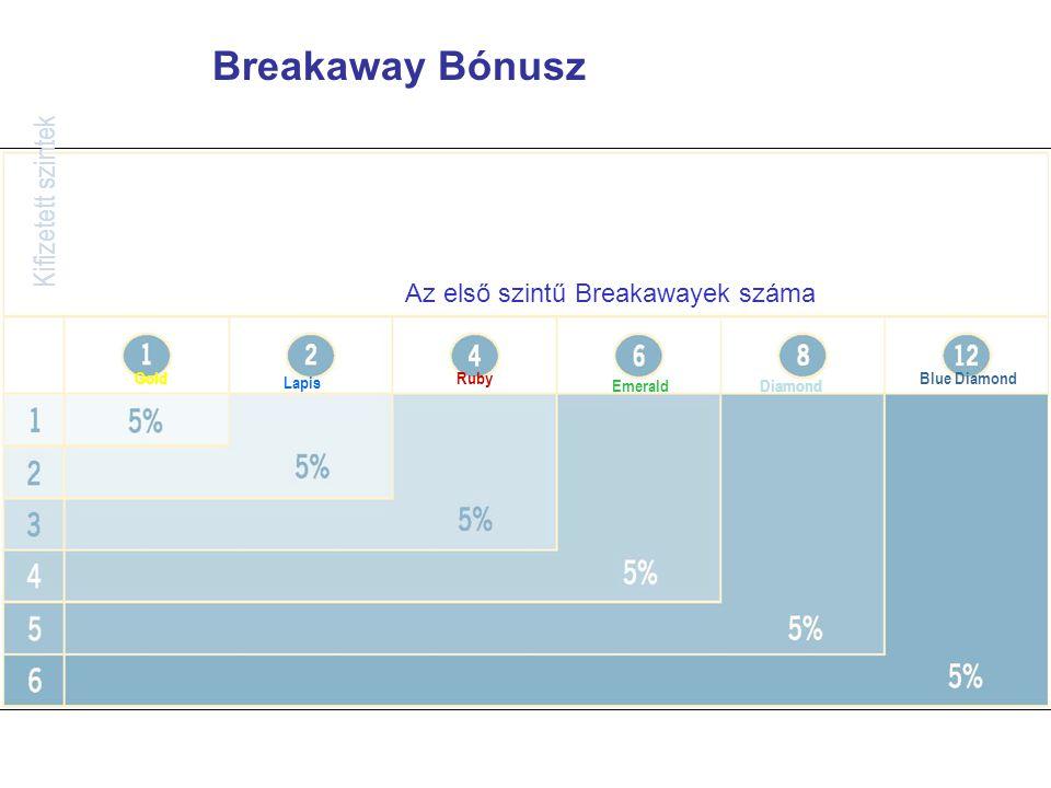 Breakaway Bónusz Kifizetett szintek Az első szintű Breakawayek száma