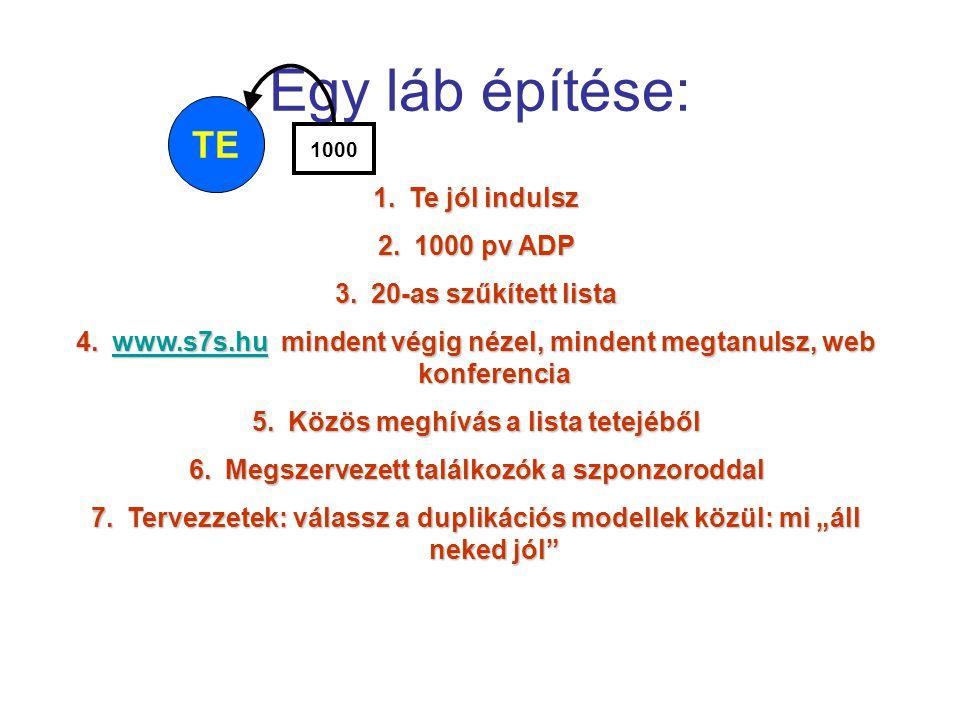 Egy láb építése: TE Te jól indulsz 1000 pv ADP 20-as szűkített lista