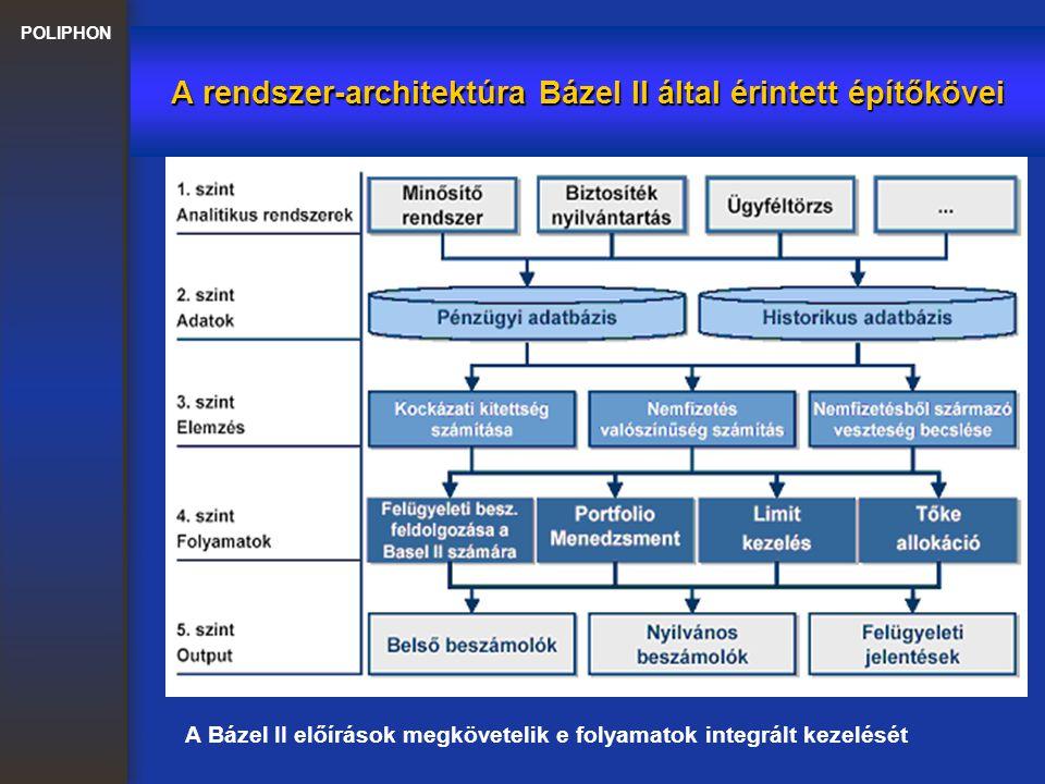 A rendszer-architektúra Bázel II által érintett építőkövei