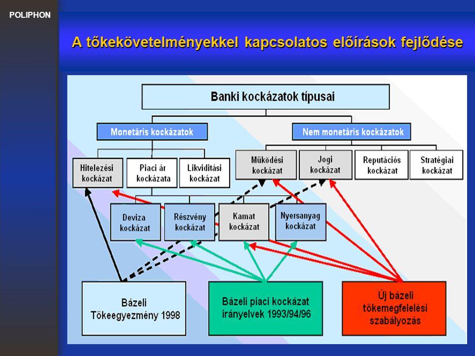 A tőkekövetelményekkel kapcsolatos előírások fejlődése