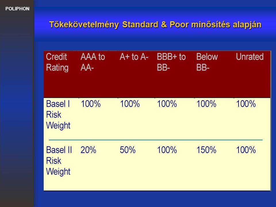 Tőkekövetelmény Standard & Poor minősítés alapján