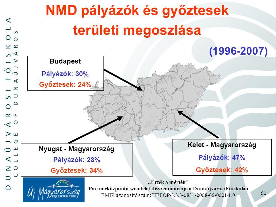 NMD pályázók és győztesek területi megoszlása