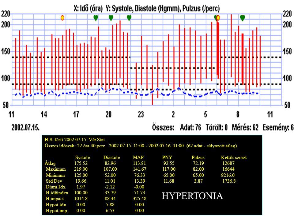 HYPERTONIA H.S. férfi 2002.07.15. Vér.Stat.