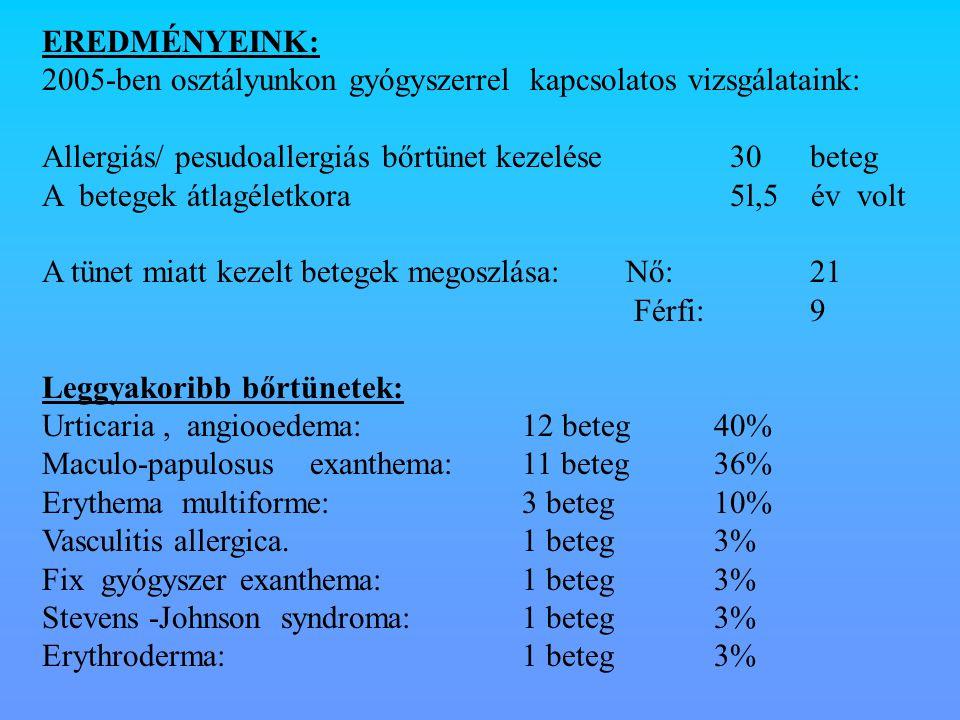 EREDMÉNYEINK: 2005-ben osztályunkon gyógyszerrel kapcsolatos vizsgálataink: Allergiás/ pesudoallergiás bőrtünet kezelése 30 beteg.