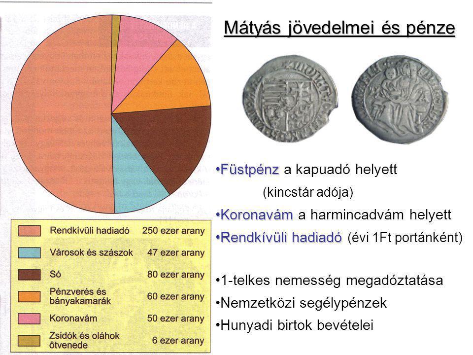 Mátyás jövedelmei és pénze