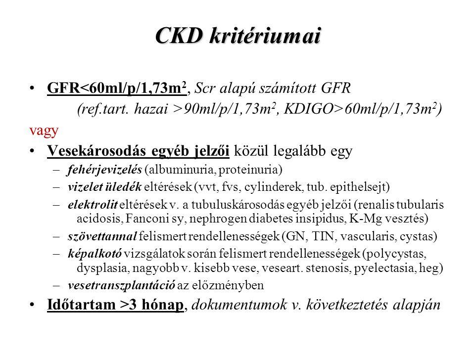 CKD kritériumai GFR<60ml/p/1,73m2, Scr alapú számított GFR