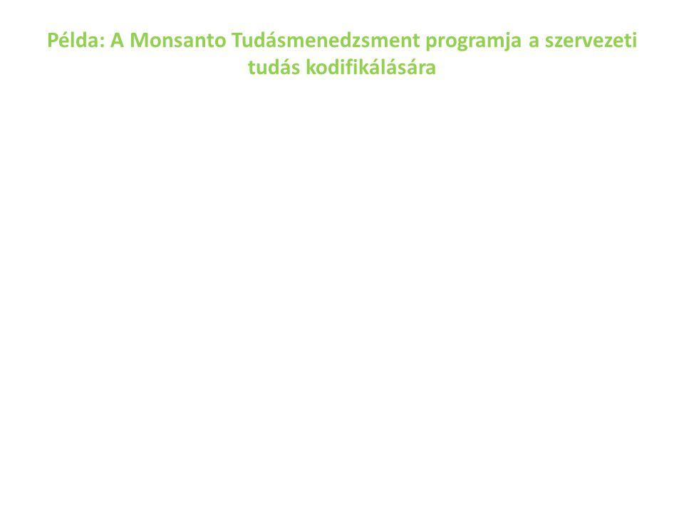 Példa: A Monsanto Tudásmenedzsment programja a szervezeti tudás kodifikálására