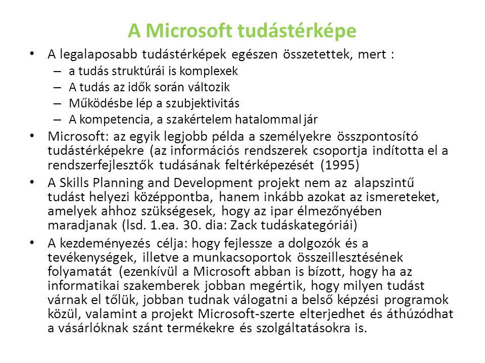 A Microsoft tudástérképe