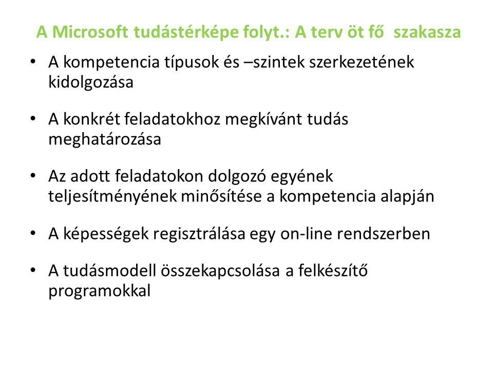 A Microsoft tudástérképe folyt.: A terv öt fő szakasza