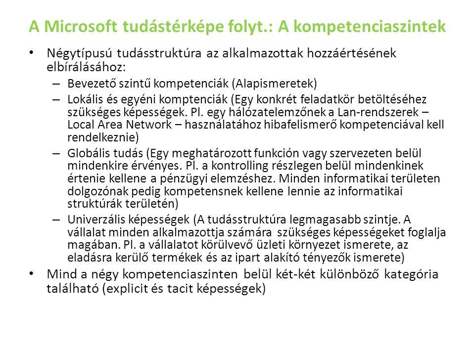 A Microsoft tudástérképe folyt.: A kompetenciaszintek