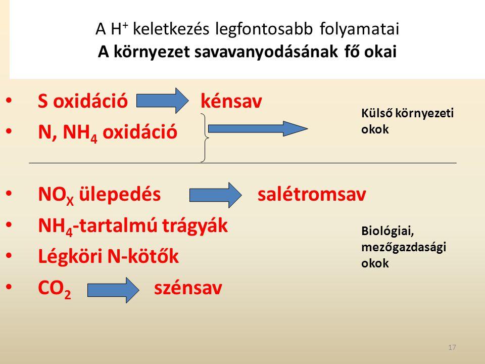 NOX ülepedés salétromsav NH4-tartalmú trágyák Légköri N-kötők
