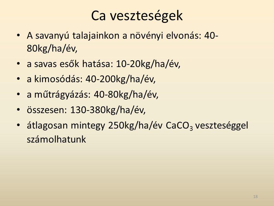 Ca veszteségek A savanyú talajainkon a növényi elvonás: 40-80kg/ha/év,