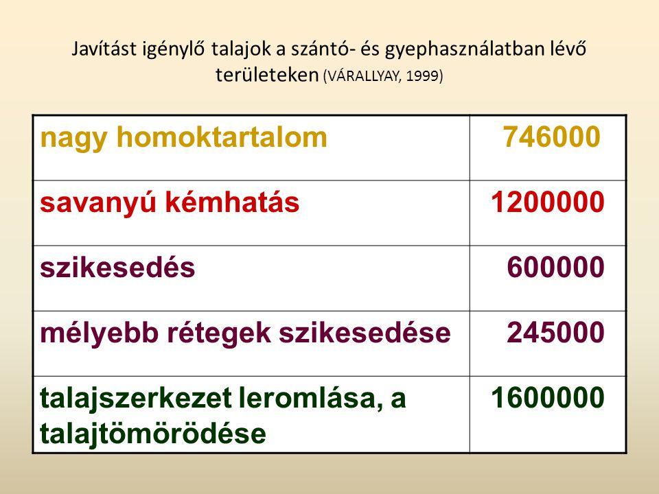 mélyebb rétegek szikesedése 245000