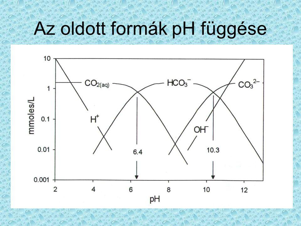 Az oldott formák pH függése