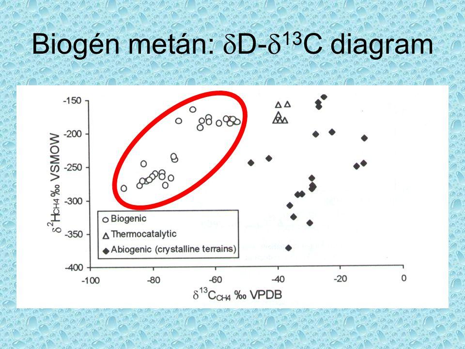 Biogén metán: dD-d13C diagram