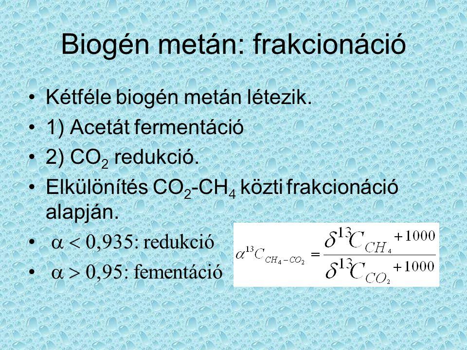 Biogén metán: frakcionáció