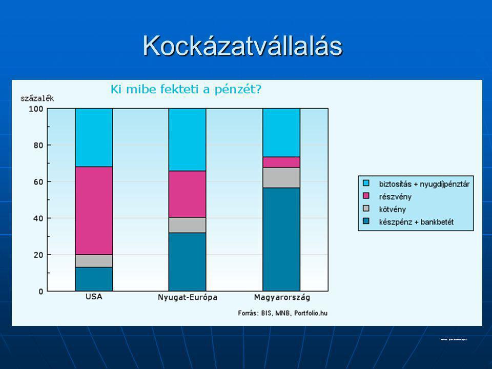 Kockázatvállalás Forrás: portfoliomoney.hu