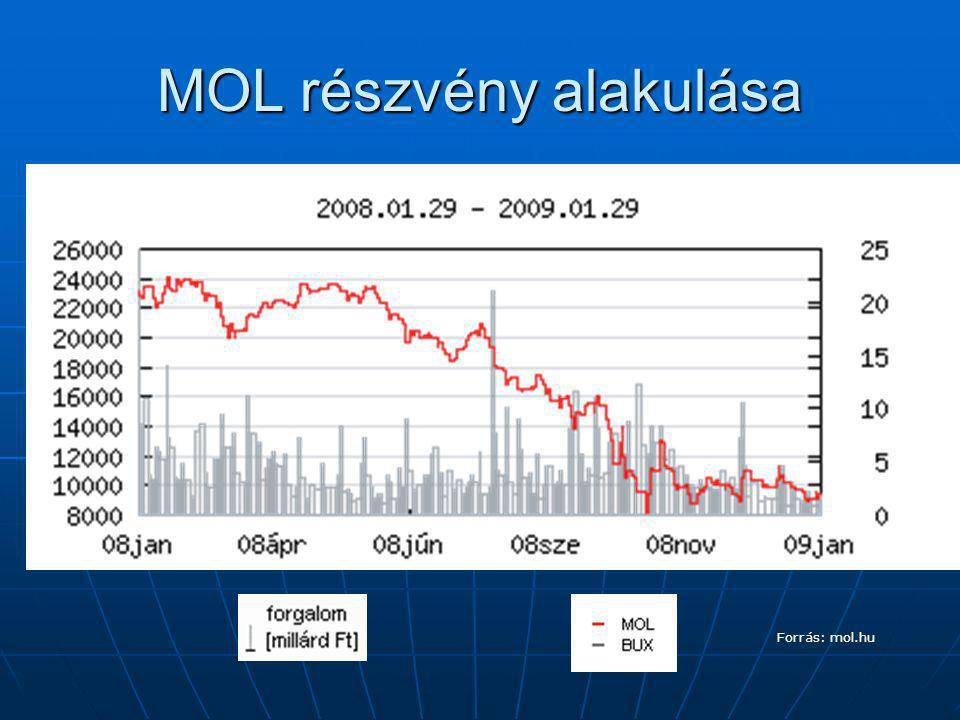MOL részvény alakulása