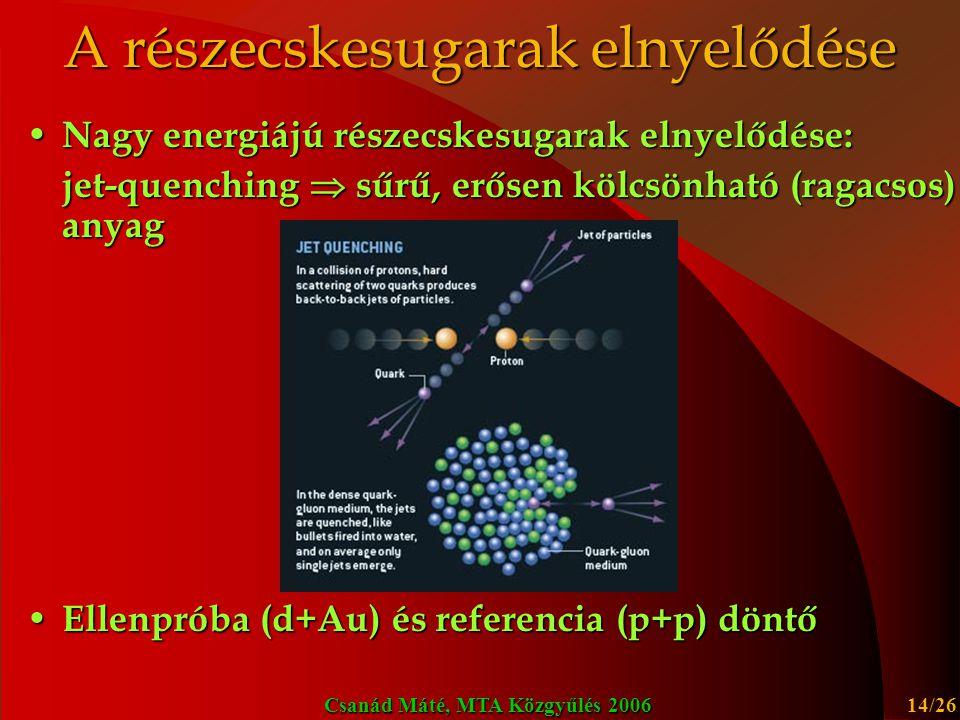 A részecskesugarak elnyelődése