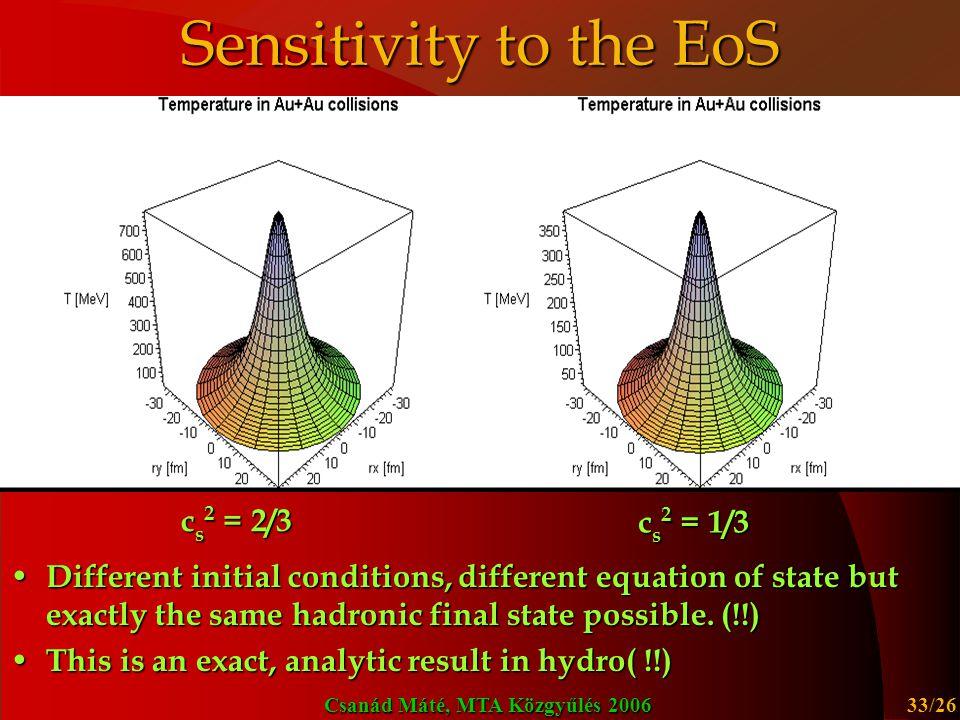 Sensitivity to the EoS cs2 = 2/3 cs2 = 1/3