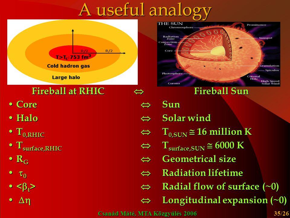Fireball at RHIC  Fireball Sun