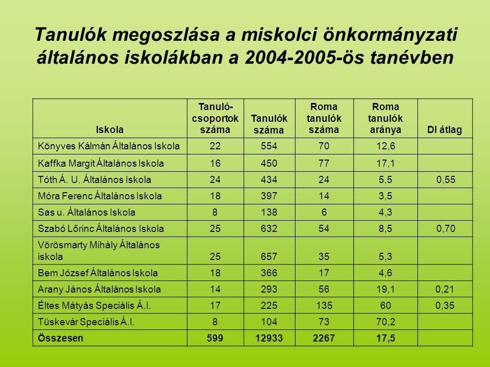 Tanuló-csoportok száma