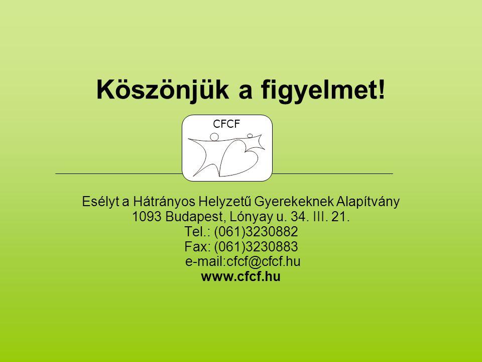 Köszönjük a figyelmet! Esélyt a Hátrányos Helyzetű Gyerekeknek Alapítvány 1093 Budapest, Lónyay u. 34. III. 21. Tel.: (061)3230882 Fax: (061)3230883 e-mail:cfcf@cfcf.hu www.cfcf.hu