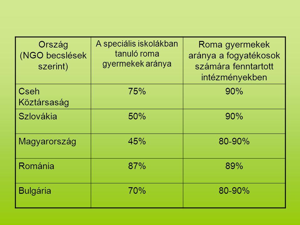 (NGO becslések szerint)