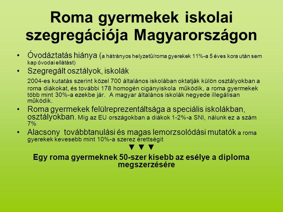 Roma gyermekek iskolai szegregációja Magyarországon