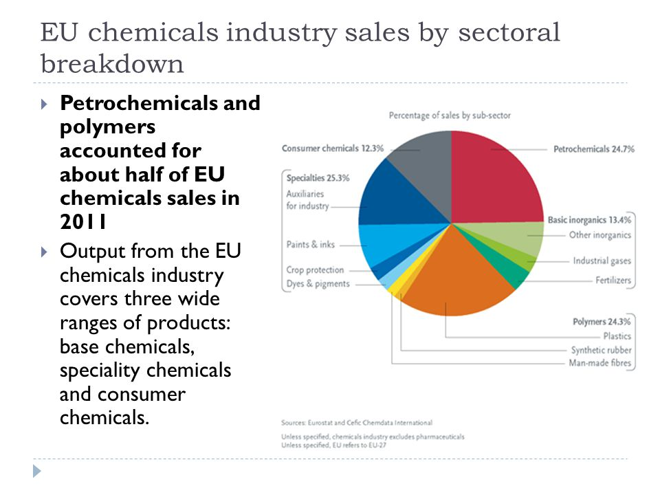 EU chemicals industry sales by sectoral breakdown