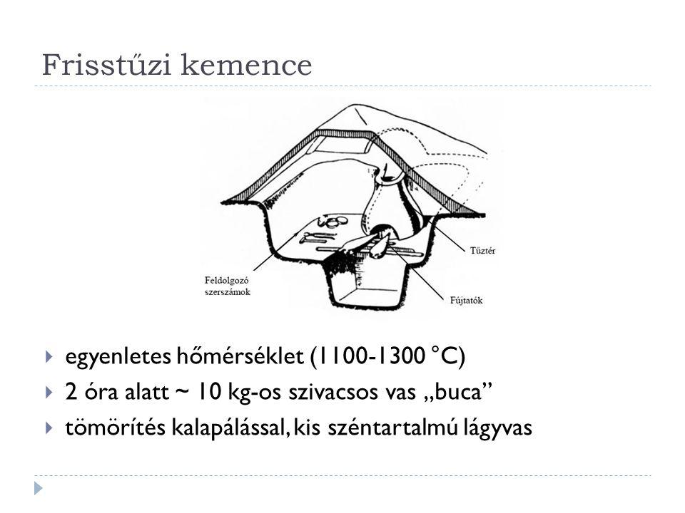 Frisstűzi kemence egyenletes hőmérséklet (1100-1300 °C)