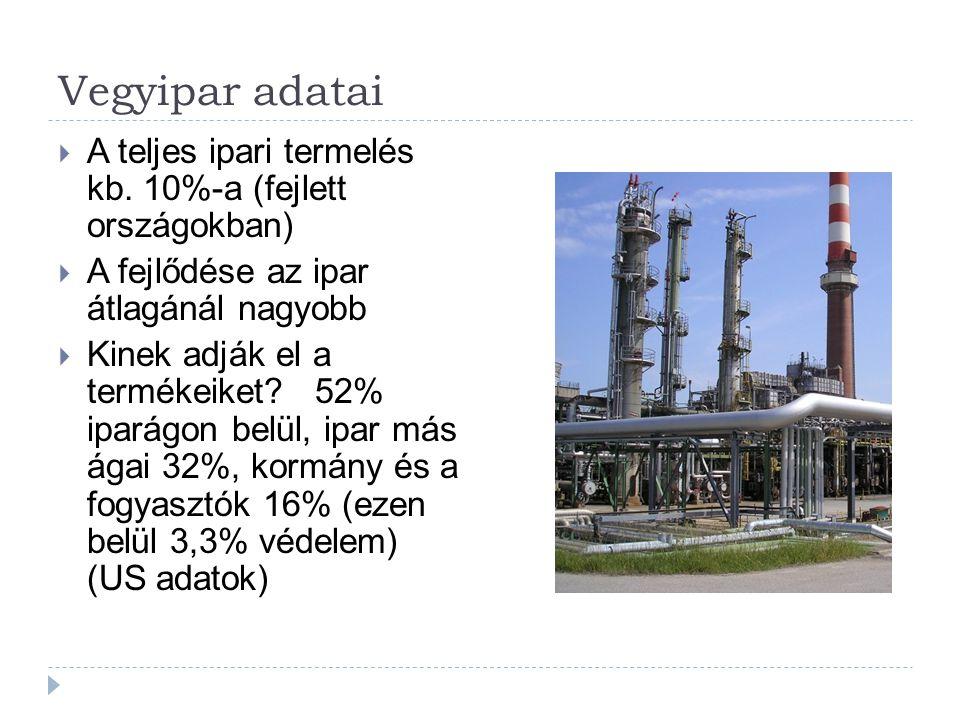 Vegyipar adatai A teljes ipari termelés kb. 10%-a (fejlett országokban) A fejlődése az ipar átlagánál nagyobb.