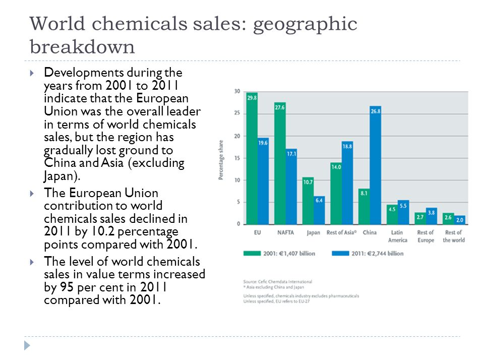 World chemicals sales: geographic breakdown