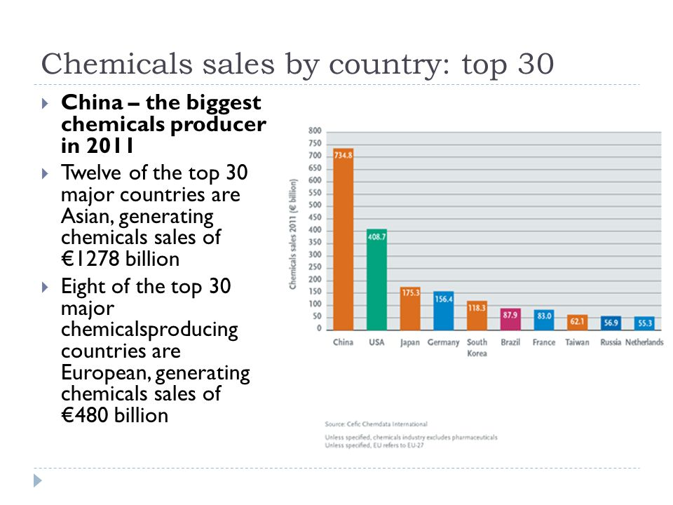 Chemicals sales by country: top 30