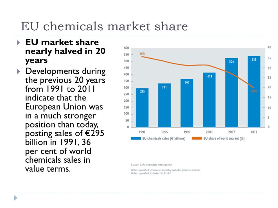 EU chemicals market share