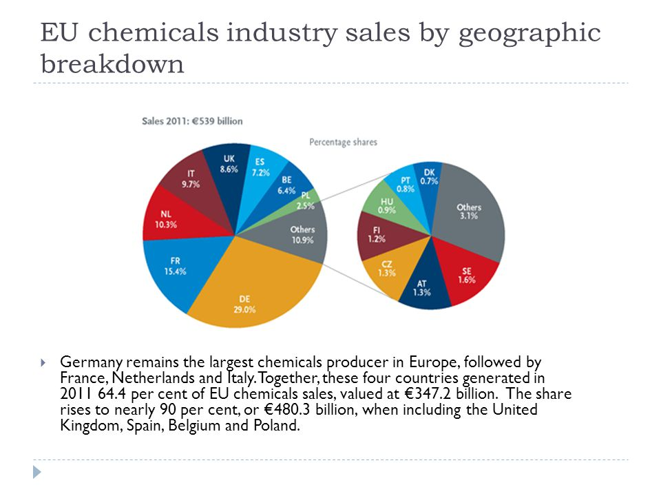 EU chemicals industry sales by geographic breakdown