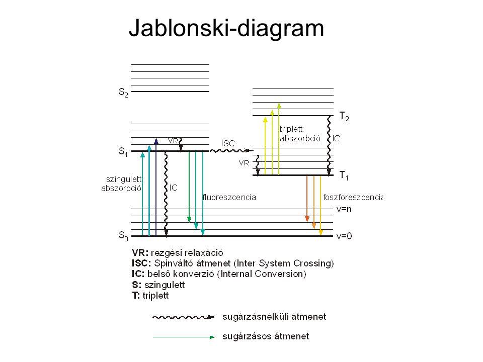 Jablonski-diagram