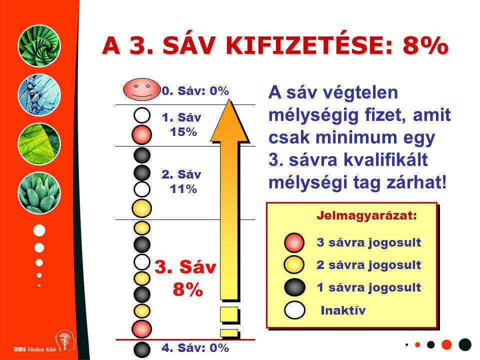 A 3. SÁV KIFIZETÉSE: 8% A sáv végtelen mélységig fizet, amit csak minimum egy 3. sávra kvalifikált mélységi tag zárhat!