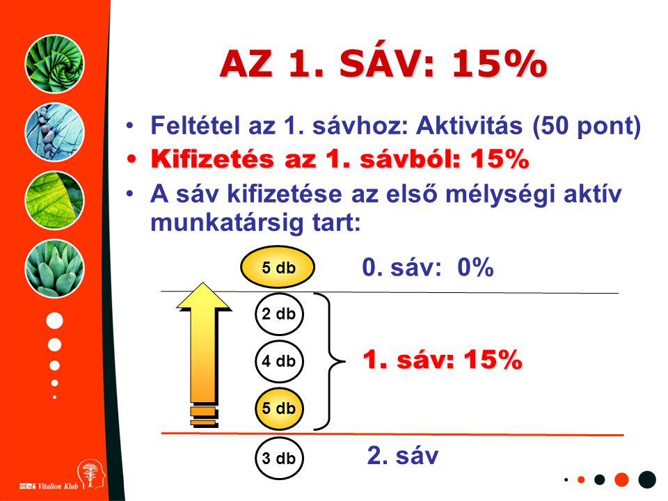 AZ 1. SÁV: 15% Feltétel az 1. sávhoz: Aktivitás (50 pont)