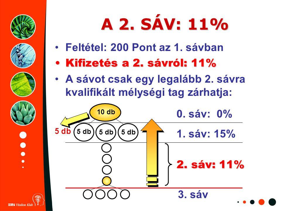 A 2. SÁV: 11% Feltétel: 200 Pont az 1. sávban