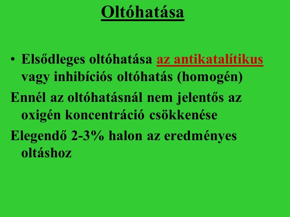 Oltóhatása Elsődleges oltóhatása az antikatalítikus vagy inhibíciós oltóhatás (homogén)
