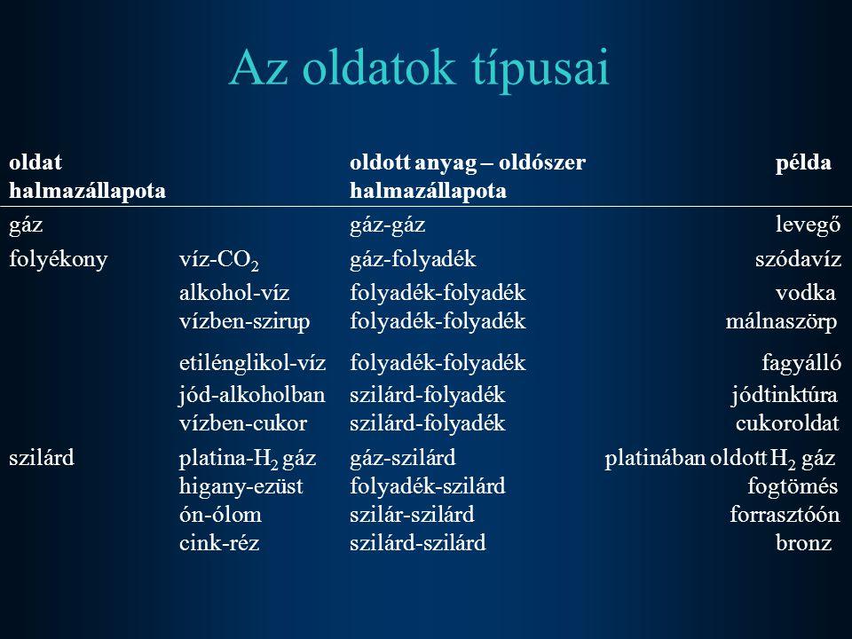 Az oldatok típusai oldat oldott anyag – oldószer példa halmazállapota halmazállapota. gáz gáz-gáz levegő.