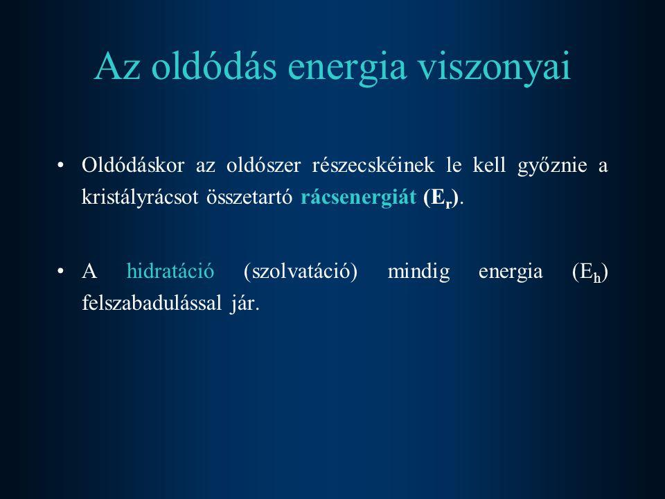 Az oldódás energia viszonyai