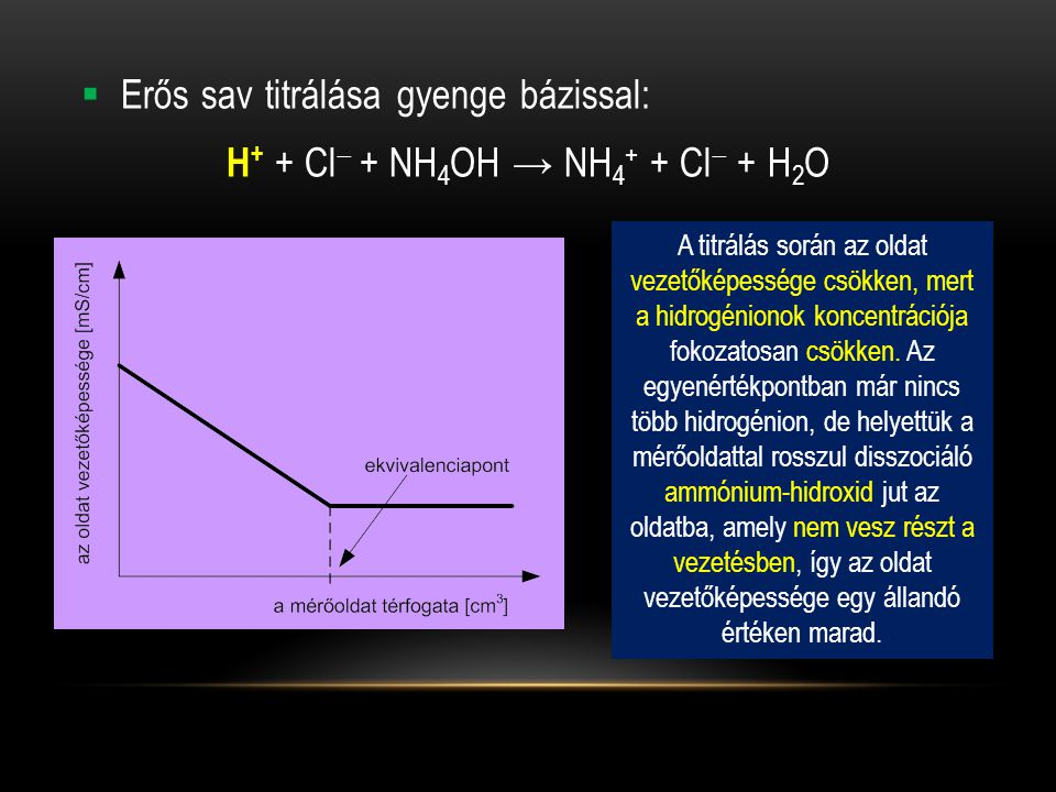 H+ + Cl + NH4OH → NH4+ + Cl + H2O