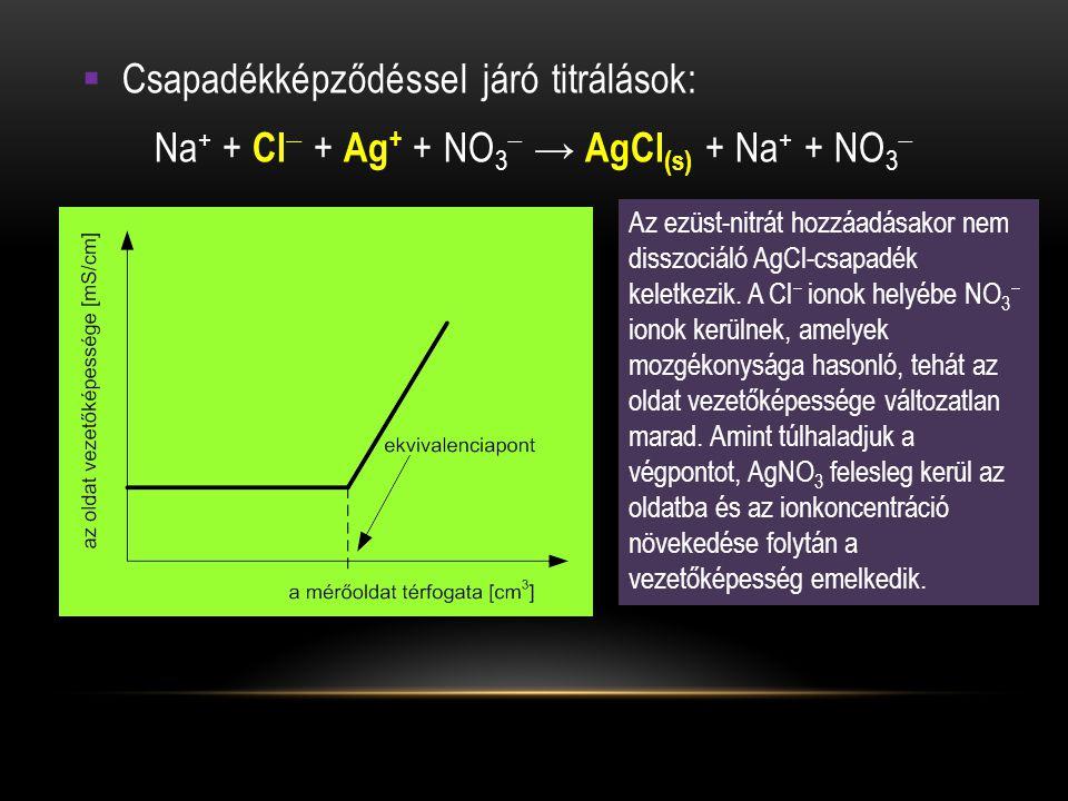 Na+ + Cl + Ag+ + NO3 → AgCl(s) + Na+ + NO3
