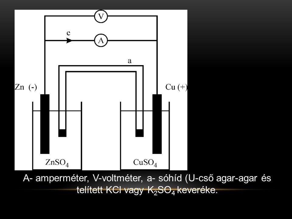 A- amperméter, V-voltméter, a- sóhíd (U-cső agar-agar és telített KCl vagy K2SO4 keveréke.