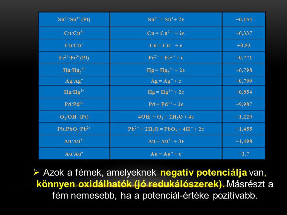 Sn2+/Sn4+ (Pt) Sn2 + = Sn4 + 2e. +0,154. Cu/Cu2+ Cu = Cu2 + + 2e. +0,337. Cu/Cu+ Cu = Cu + + e.